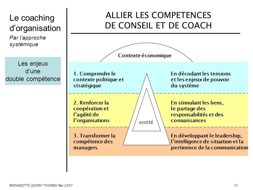 Le coaching dorganisation Par lapproche systémique BERNADETTE LECERF-THOMAS Mai 2007 21 ALLIER LES COMPETENCES DE CONSEIL ET DE COACH 1. Comprendre le