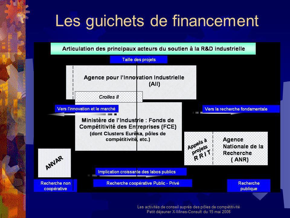 Les activités de conseil auprès des pôles de compétitivité Petit déjeuner X-Mines-Consult du 15 mai 2008 Les guichets de financement