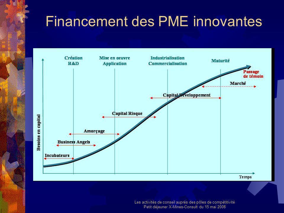 Les activités de conseil auprès des pôles de compétitivité Petit déjeuner X-Mines-Consult du 15 mai 2008 Financement des PME innovantes