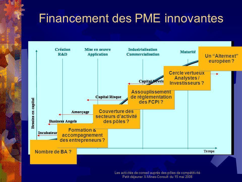 Les activités de conseil auprès des pôles de compétitivité Petit déjeuner X-Mines-Consult du 15 mai 2008 Financement des PME innovantes Nombre de BA ?