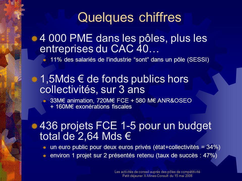 Les activités de conseil auprès des pôles de compétitivité Petit déjeuner X-Mines-Consult du 15 mai 2008 Quelques chiffres 4 000 PME dans les pôles, p