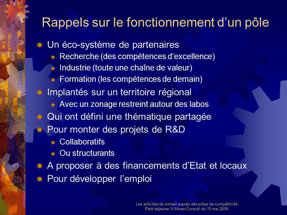 Les activités de conseil auprès des pôles de compétitivité Petit déjeuner X-Mines-Consult du 15 mai 2008 Rappels sur le fonctionnement dun pôle Un éco