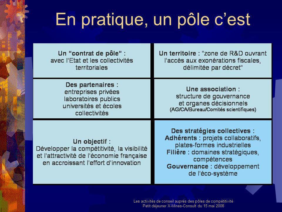 Les activités de conseil auprès des pôles de compétitivité Petit déjeuner X-Mines-Consult du 15 mai 2008 En pratique, un pôle cest