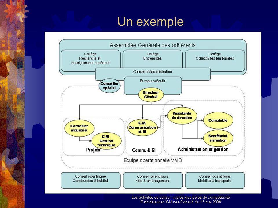 Les activités de conseil auprès des pôles de compétitivité Petit déjeuner X-Mines-Consult du 15 mai 2008 Un exemple