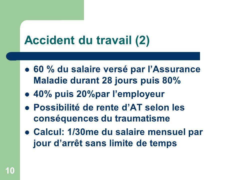 Accident du travail (2) 60 % du salaire versé par lAssurance Maladie durant 28 jours puis 80% 40% puis 20%par lemployeur Possibilité de rente dAT selo