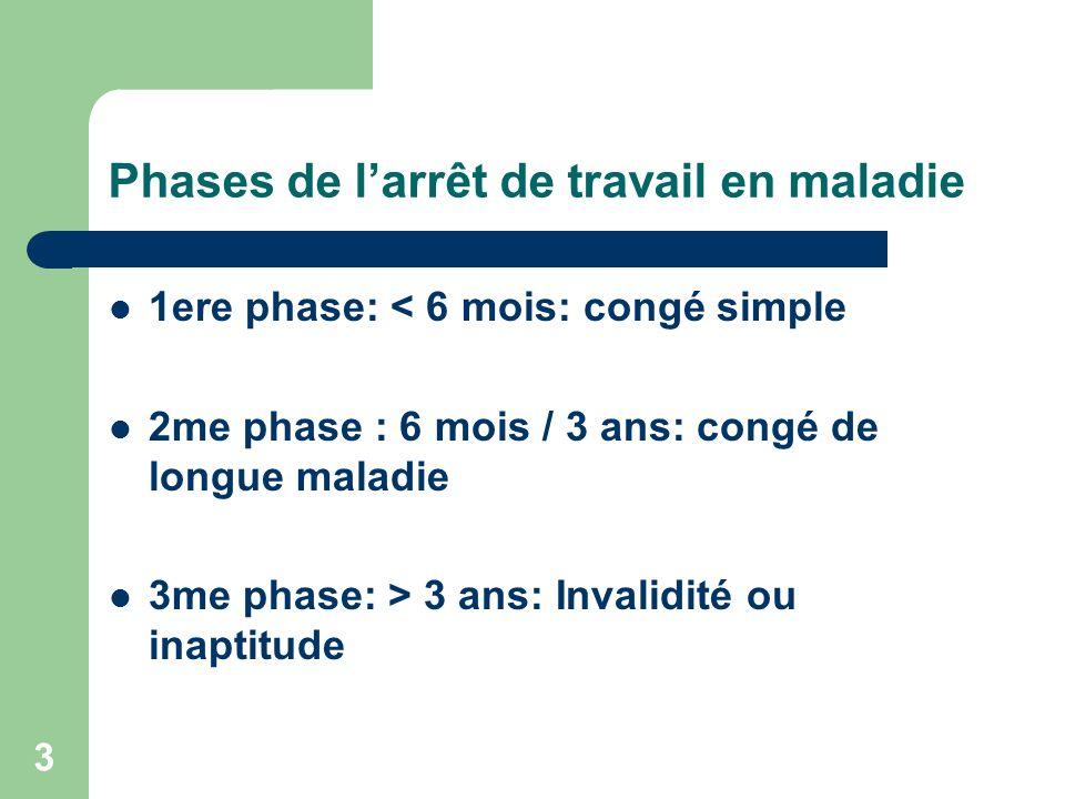 Phases de larrêt de travail en maladie 1ere phase: < 6 mois: congé simple 2me phase : 6 mois / 3 ans: congé de longue maladie 3me phase: > 3 ans: Inva