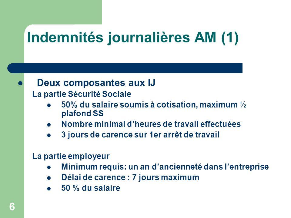 Indemnités journalières AM (1) Deux composantes aux IJ La partie Sécurité Sociale 50% du salaire soumis à cotisation, maximum ½ plafond SS Nombre mini