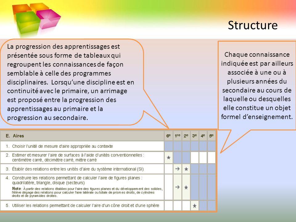 Structure La progression des apprentissages est présentée sous forme de tableaux qui regroupent les connaissances de façon semblable à celle des progr