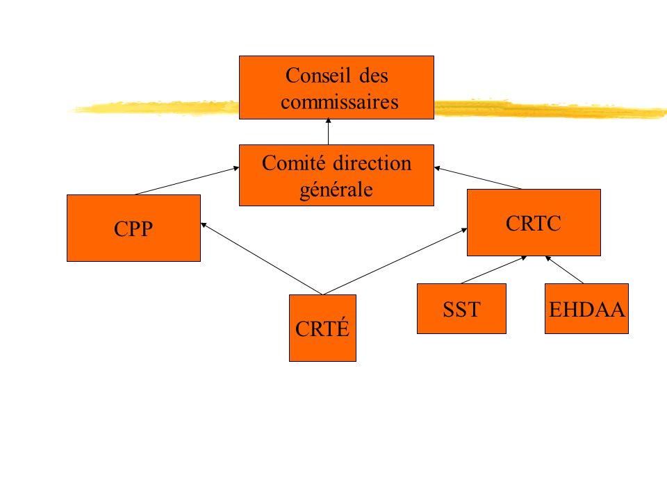 Conseil des commissaires Comité direction générale CRTC CPP SSTEHDAA CRTÉ