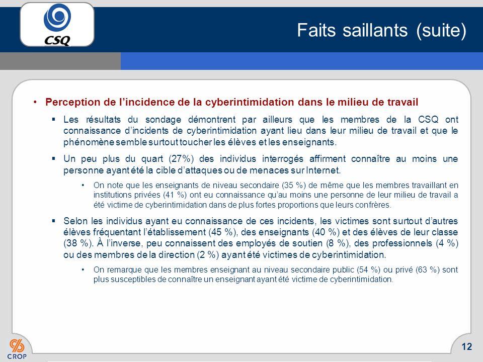 11 Faits saillants Incidence et caractéristiques de la cyberintimidation Demblée, on note que peu de membres sondés (5 %) ont été victimes de cyberint
