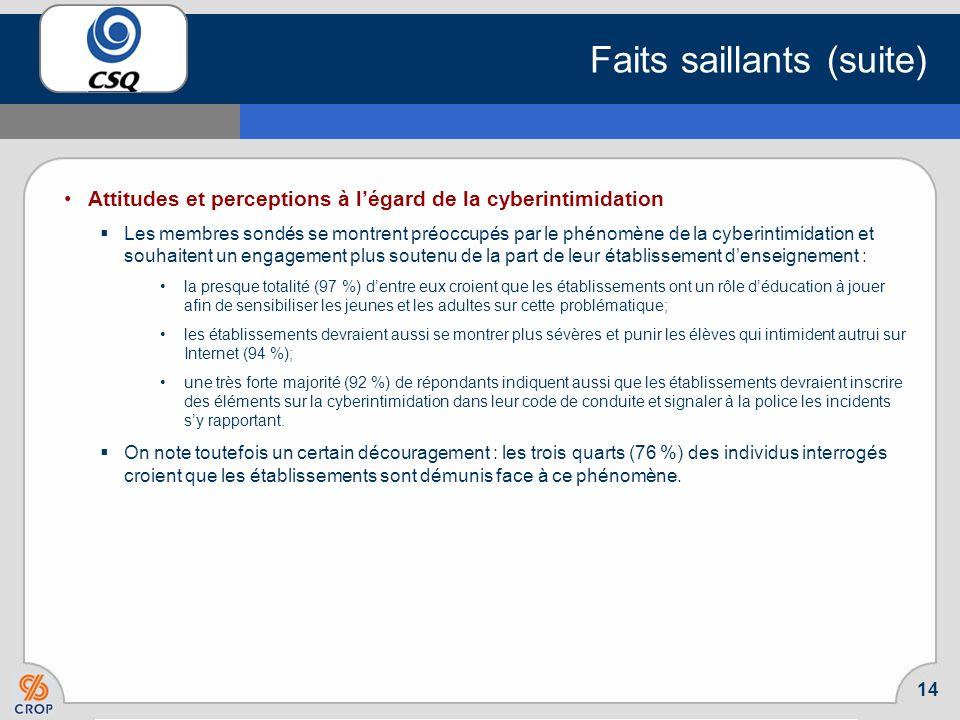 13 Faits saillants (suite) Perception de lincidence de la cyberintimidation dans le milieu de travail (suite) Toujours selon les individus connaissant