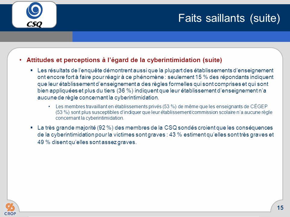 14 Faits saillants (suite) Attitudes et perceptions à légard de la cyberintimidation Les membres sondés se montrent préoccupés par le phénomène de la
