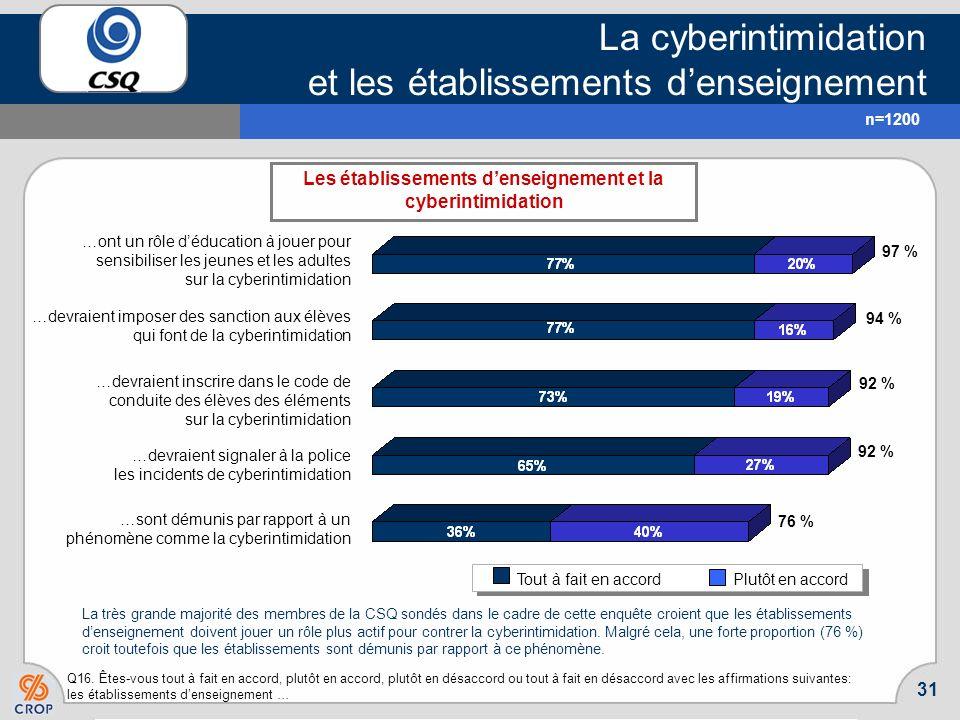 ATTITUDES ET PERCEPTIONS À LÉGARD DE LA CYBERINTIMIDATION