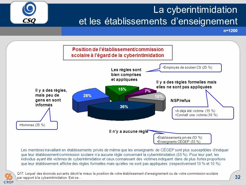 31 La cyberintimidation et les établissements denseignement Q16. Êtes-vous tout à fait en accord, plutôt en accord, plutôt en désaccord ou tout à fait