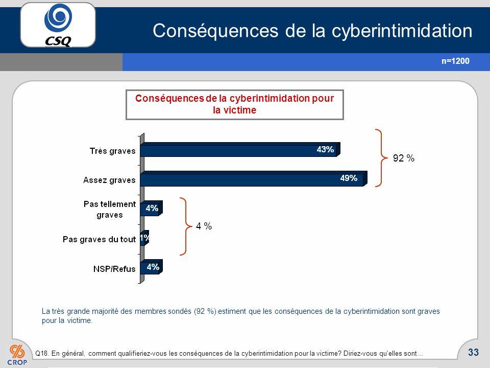 32 La cyberintimidation et les établissements denseignement Q17. Lequel des énoncés suivants décrit le mieux la position de votre établissement d'ense
