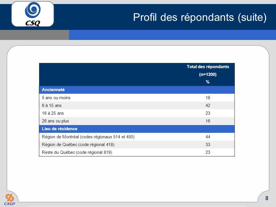 7 Profil des répondants Total des répondants (n=1200) % Secteur dactivité des membres sondés Enseignants du préscolaire/primaire 27 Enseignants du sec