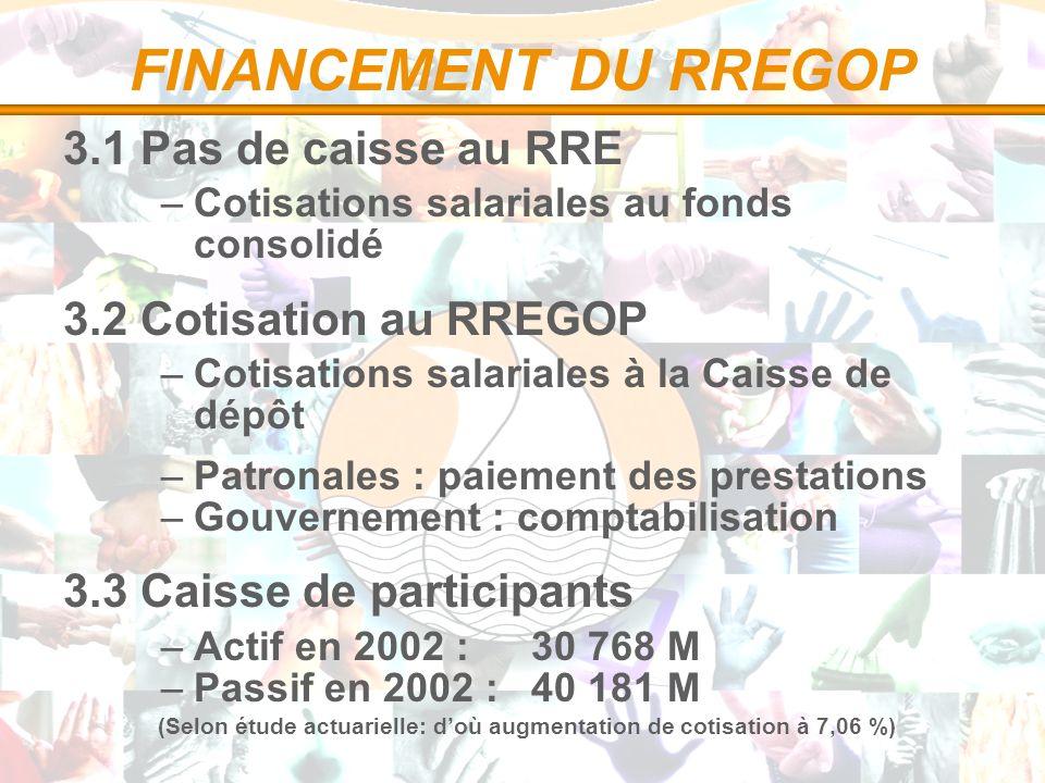 FINANCEMENT DU RREGOP 3.1 Pas de caisse au RRE –Cotisations salariales au fonds consolidé 3.2 Cotisation au RREGOP –Cotisations salariales à la Caisse de dépôt –Patronales : paiement des prestations –Gouvernement : comptabilisation 3.3 Caisse de participants –Actif en 2002 : 30 768 M –Passif en 2002 : 40 181 M (Selon étude actuarielle: doù augmentation de cotisation à 7,06 %)