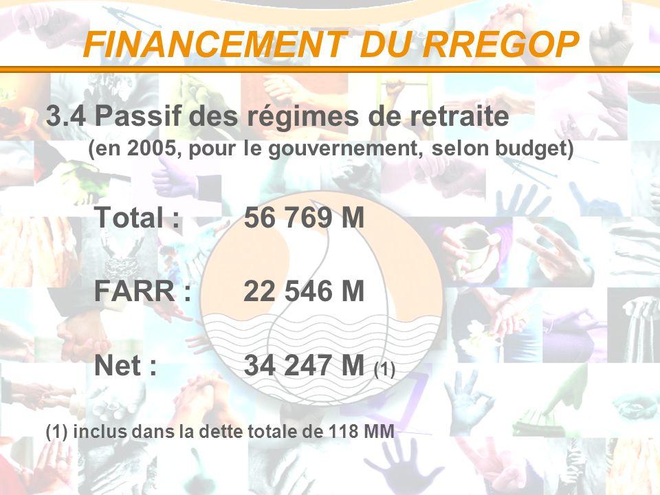 FINANCEMENT DU RREGOP 3.4 Passif des régimes de retraite (en 2005, pour le gouvernement, selon budget) Total :56 769 M FARR :22 546 M Net :34 247 M (1) (1) inclus dans la dette totale de 118 MM