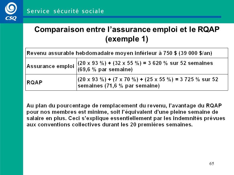65 Comparaison entre lassurance emploi et le RQAP (exemple 1)