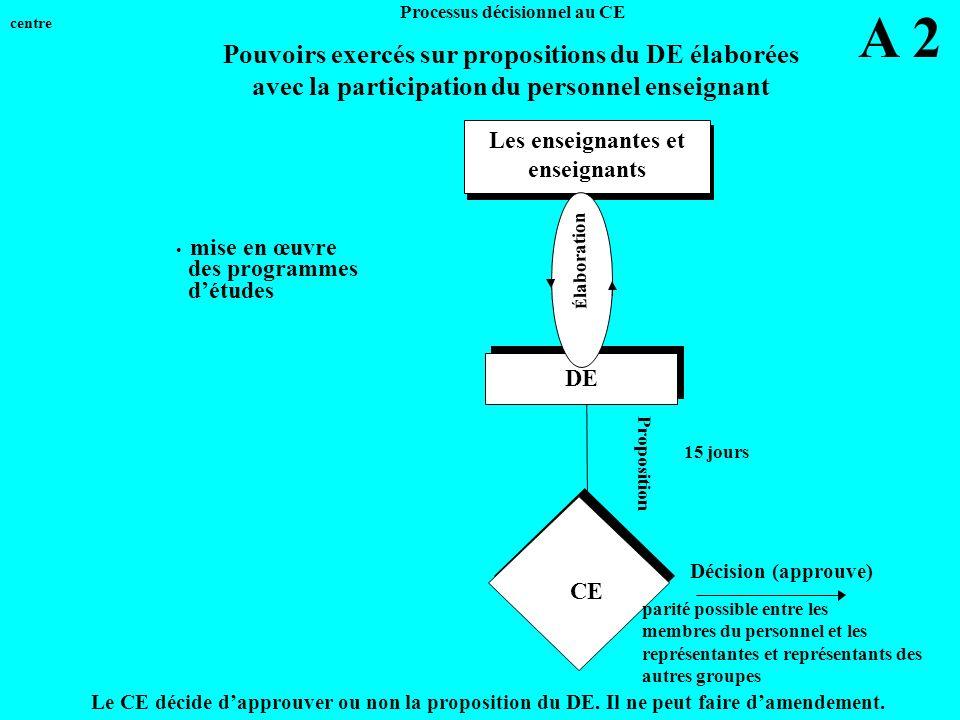 Proposition CE Processus décisionnel au CE Les enseignantes et enseignants Les enseignantes et enseignants mise en œuvre des programmes détudes 15 jours A 2 DE Le CE décide dapprouver ou non la proposition du DE.