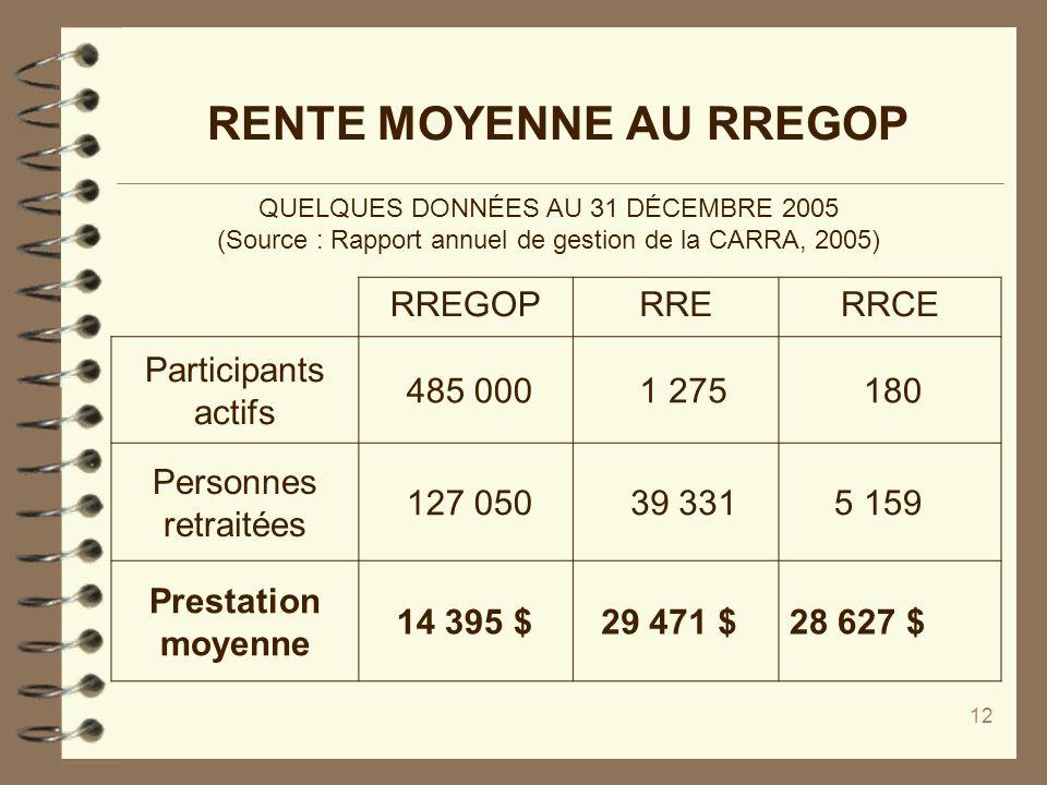 12 RENTE MOYENNE AU RREGOP QUELQUES DONNÉES AU 31 DÉCEMBRE 2005 (Source : Rapport annuel de gestion de la CARRA, 2005) RREGOPRRERRCE Participants acti