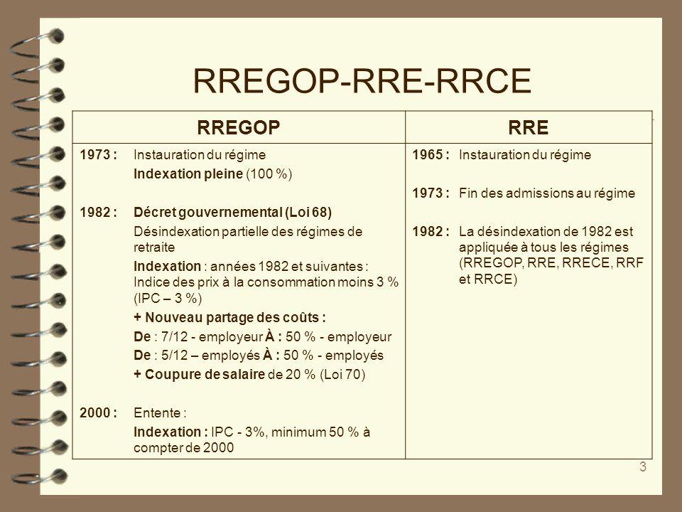 3 RREGOP-RRE-RRCE RREGOPRRE 1973 :Instauration du régime Indexation pleine (100 %) 1982 :Décret gouvernemental (Loi 68) Désindexation partielle des ré