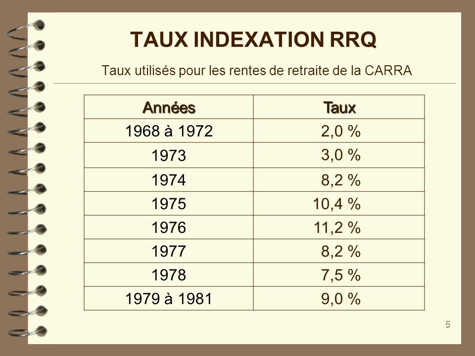 6 TAUX INDEXATION RRQ Taux utilisés pour les rentes de retraite de la CARRA AnnéesTaux 1982 12,3 % 1983 11,2 % 1984 6,7 % 1985 4,4 % 1986 4,0 % 1987 4,1 % 1988 4,4 % 1989 4,1 %