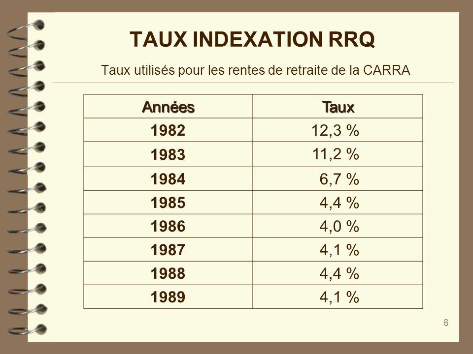6 TAUX INDEXATION RRQ Taux utilisés pour les rentes de retraite de la CARRA AnnéesTaux 1982 12,3 % 1983 11,2 % 1984 6,7 % 1985 4,4 % 1986 4,0 % 1987 4