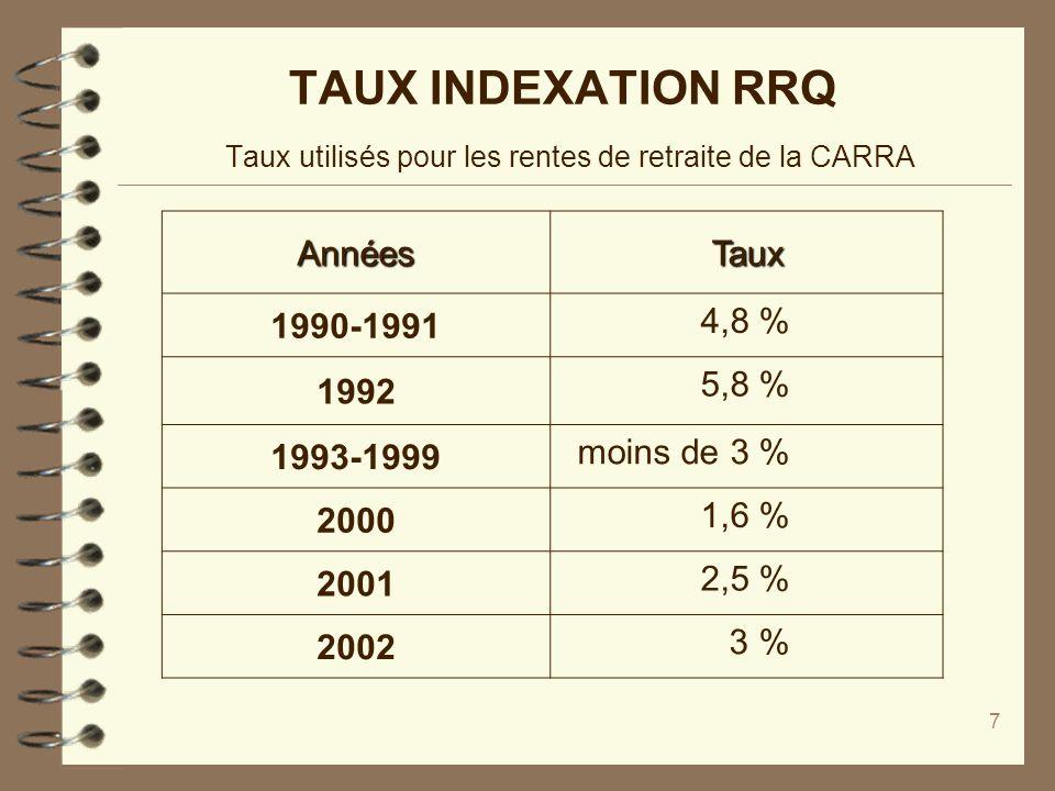 7 TAUX INDEXATION RRQ Taux utilisés pour les rentes de retraite de la CARRA AnnéesTaux 1990-1991 4,8 % 1992 5,8 % 1993-1999 moins de 3 % 2000 1,6 % 20