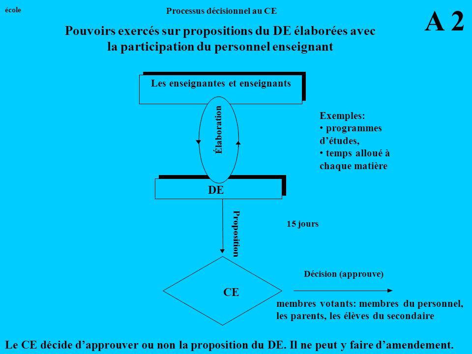 Proposition CE Les enseignantes et enseignants 15 jours DE Élaboration Décision (approuve) Exemples: programmes détudes, temps alloué à chaque matière