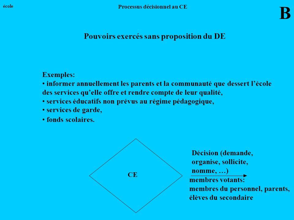 CE B école Pouvoirs exercés sans proposition du DE Exemples: informer annuellement les parents et la communauté que dessert lécole des services quelle