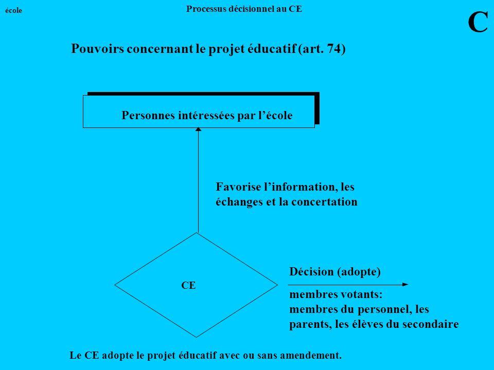 Personnes intéressées par lécole CE Favorise linformation, les échanges et la concertation Le CE adopte le projet éducatif avec ou sans amendement. C
