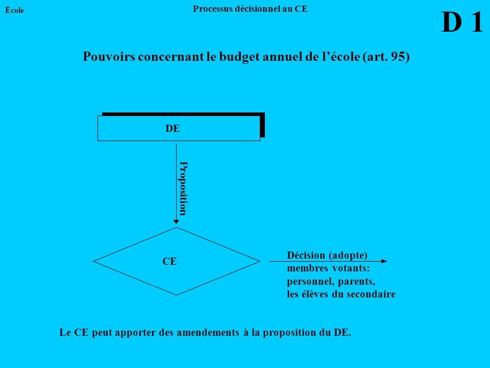 DE CE Proposition Le CE peut apporter des amendements à la proposition du DE. Décision (adopte) membres votants: personnel, parents, les élèves du sec