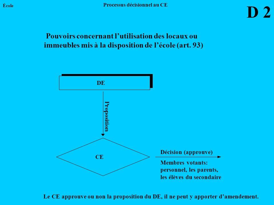 DE CE Proposition Le CE approuve ou non la proposition du DE, il ne peut y apporter damendement. Décision (approuve) École Membres votants: personnel,