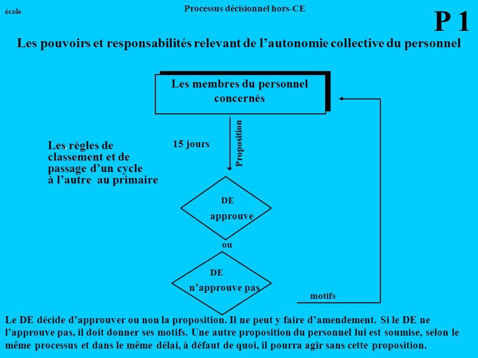 Les membres du personnel concernés 15 jours Proposition motifs DE approuve ou DE napprouve pas Les règles de classement et de passage dun cycle à laut
