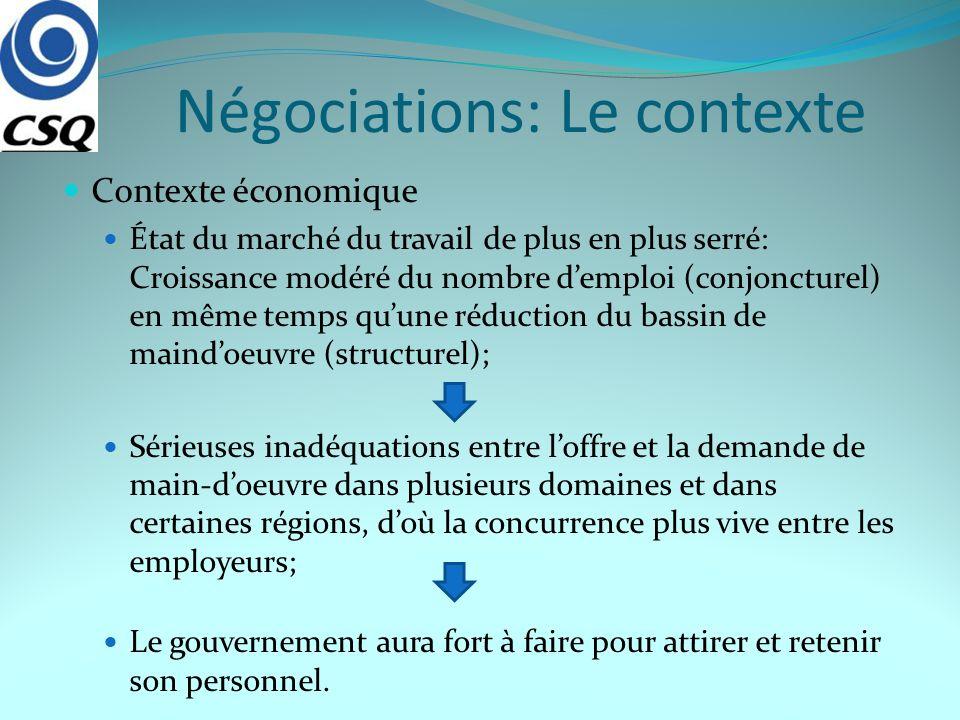 Négociations: Le contexte Contexte économique État du marché du travail de plus en plus serré: Croissance modéré du nombre demploi (conjoncturel) en m