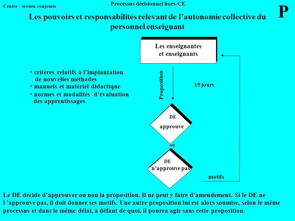 Processus décisionnel hors-CE Les enseignantes et enseignants Les enseignantes et enseignants 15 jours Proposition motifs DE approuve ou DE napprouve
