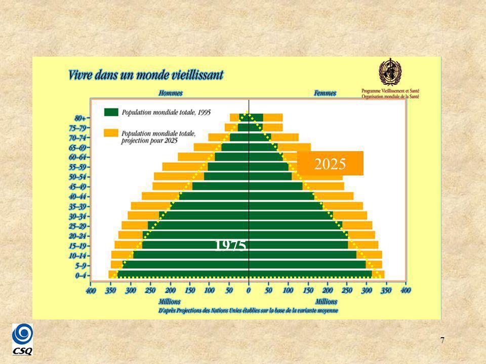 8 Pyramide des âges, Québec, 1971, 2000, 2050