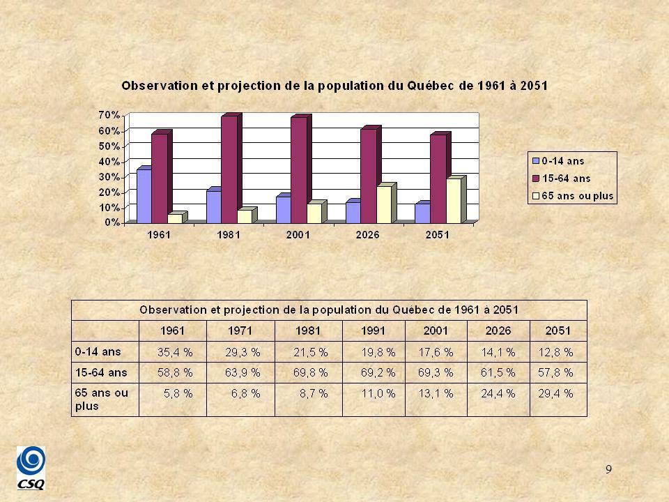 30 *En 2001, 58,1 % de la population de 15 ans ou plus était en emploi ; chez la population de 15 à 64 ans, la proportion était de 67,6 %.