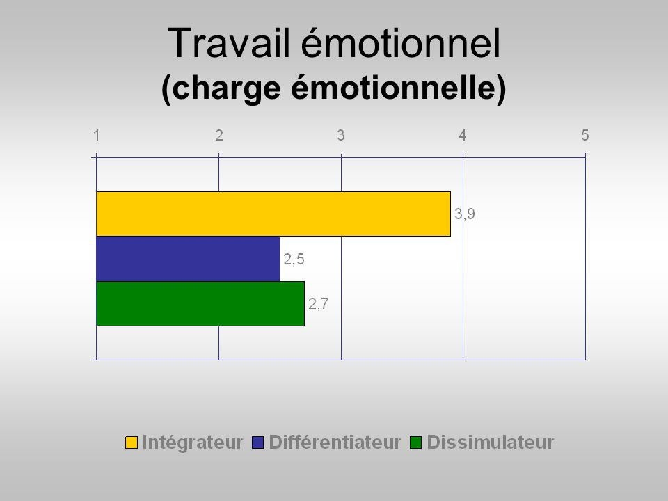 Travail émotionnel (charge émotionnelle)