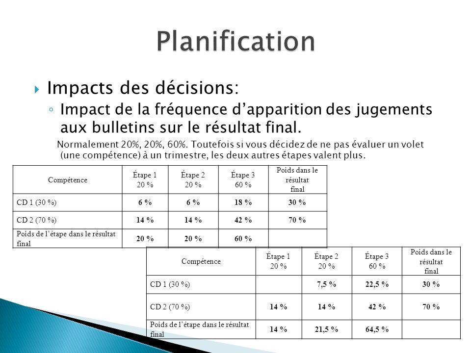 Impacts des décisions: Impact de la fréquence dapparition des jugements aux bulletins sur le résultat final.