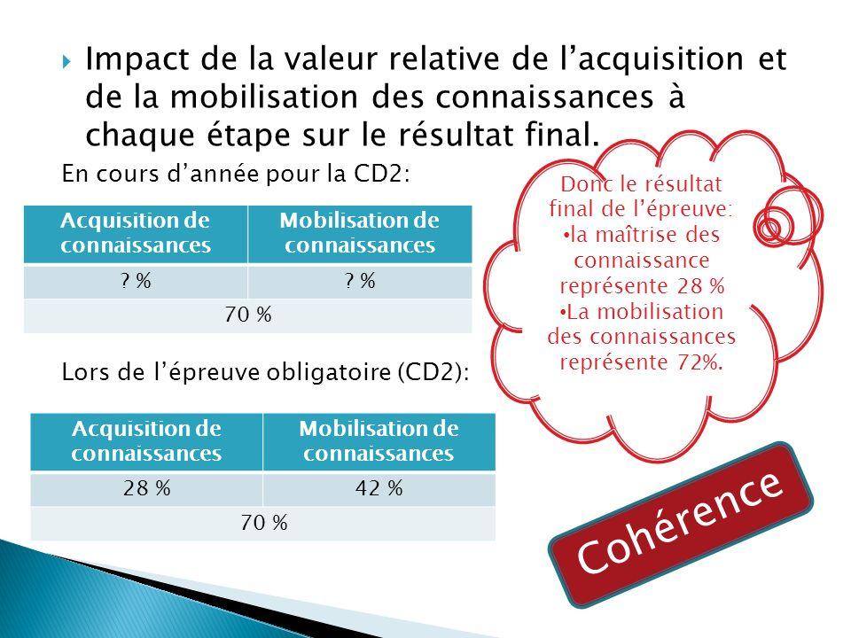 Impact de la valeur relative de lacquisition et de la mobilisation des connaissances à chaque étape sur le résultat final.