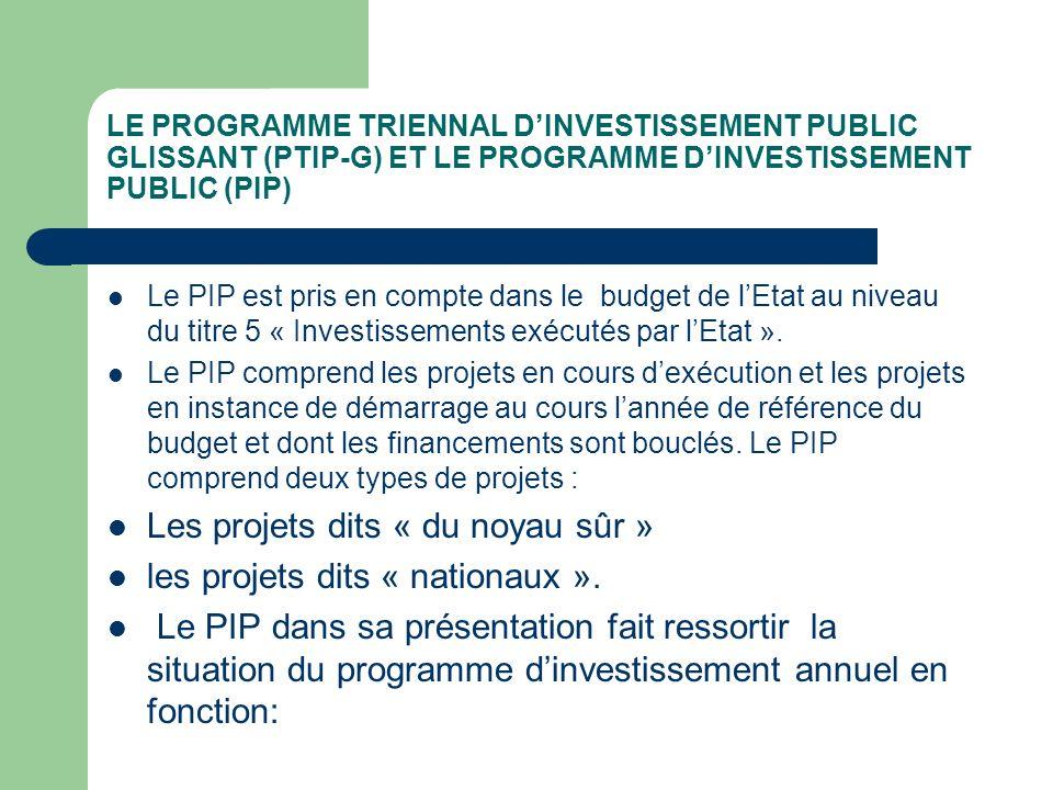 LE PROGRAMME TRIENNAL DINVESTISSEMENT PUBLIC GLISSANT (PTIP-G) ET LE PROGRAMME DINVESTISSEMENT PUBLIC (PIP) Le PIP est pris en compte dans le budget d
