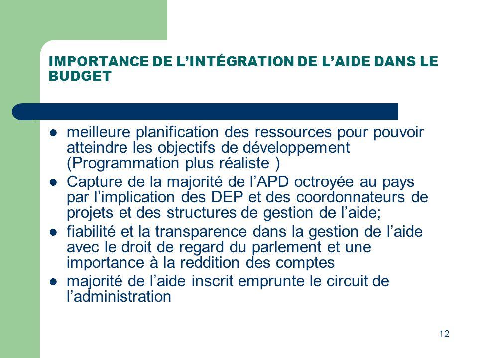 IMPORTANCE DE LINTÉGRATION DE LAIDE DANS LE BUDGET meilleure planification des ressources pour pouvoir atteindre les objectifs de développement (Progr