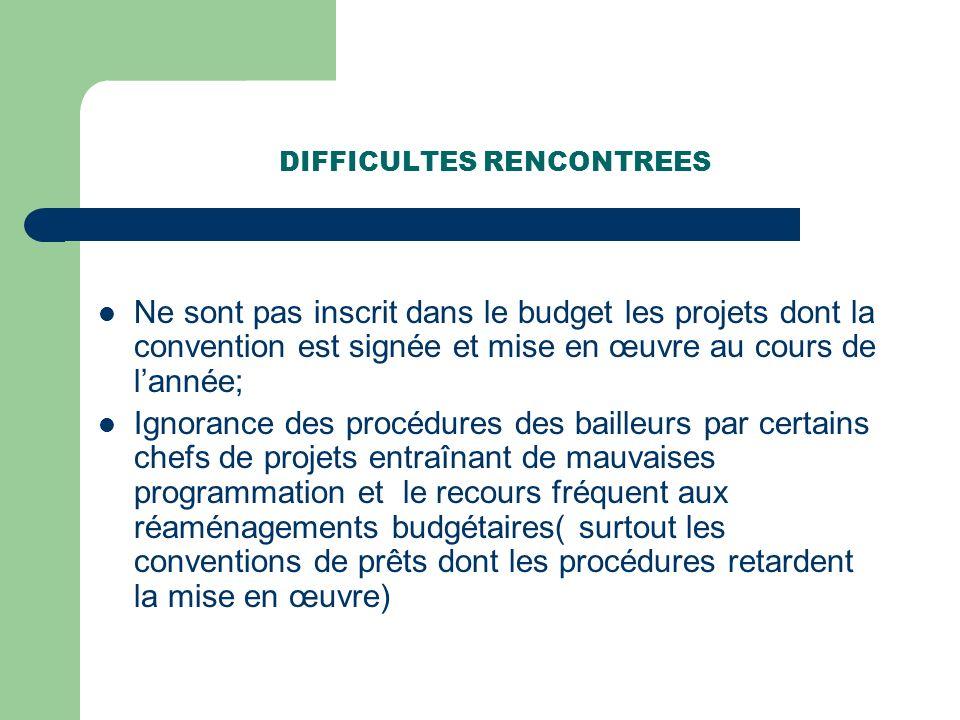 DIFFICULTES RENCONTREES Ne sont pas inscrit dans le budget les projets dont la convention est signée et mise en œuvre au cours de lannée; Ignorance de