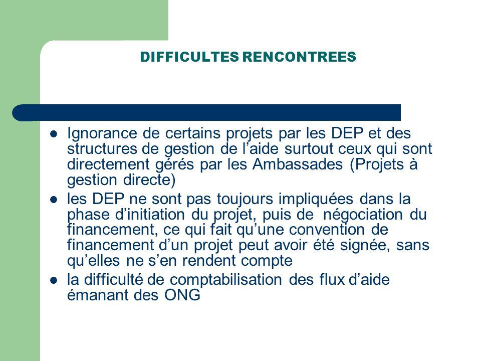 DIFFICULTES RENCONTREES Ignorance de certains projets par les DEP et des structures de gestion de laide surtout ceux qui sont directement gérés par le