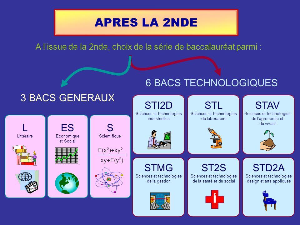 APRES LA 2NDE L Littéraire ES Economique et Social S Scientifique F(x 2 )+xy 2 xy+F(y 2 ) STI2D Sciences et technologies industrielles STL Sciences et