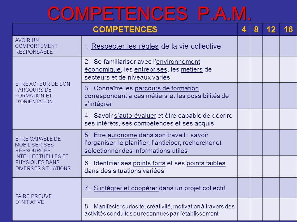 COMPETENCES P.A.M. COMPETENCES481216 AVOIR UN COMPORTEMENT RESPONSABLE 1. Respecter les règles de la vie collective ETRE ACTEUR DE SON PARCOURS DE FOR