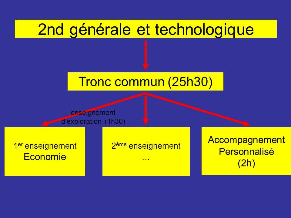 2nd générale et technologique Tronc commun (25h30) 1 er enseignement Economie Accompagnement Personnalisé (2h) 2 ème enseignement … enseignement dexpl