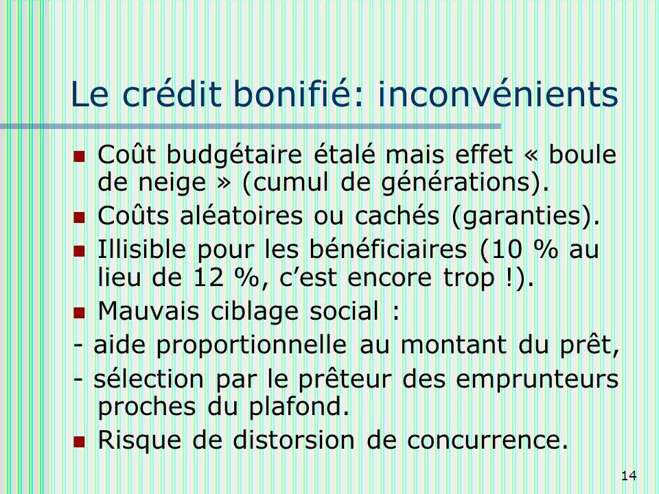 14 Le crédit bonifié: inconvénients Coût budgétaire étalé mais effet « boule de neige » (cumul de générations).